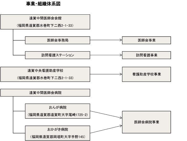 organization_onnaka