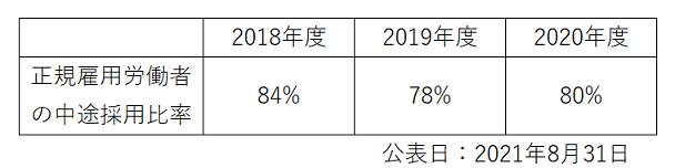 労働施策総合推進法に基づく中途採用比率の公表